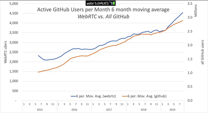 webrtcHacks: github WebRTC repo analysis